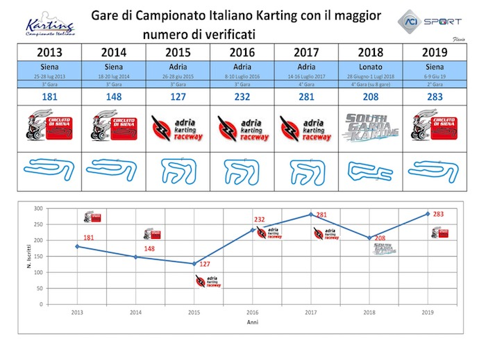 The Italian ACI Karting Championship 2019 confirmed an excellent participation