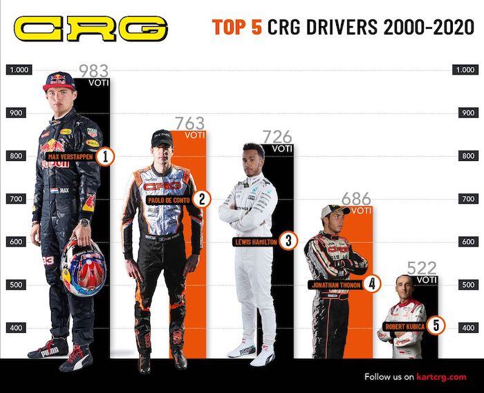 Max Verstappen eletto miglior pilota CRG degli ultimi 20 anni
